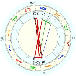 James Mackenzie - natal chart (Placidus)