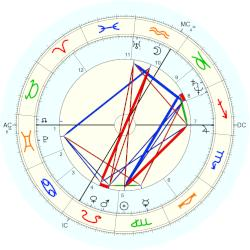 King of Flanders Philip II - natal chart (Placidus)