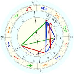 King of Spain Felipe II - natal chart (Placidus)