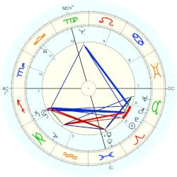 King of Spain Felipe IV - natal chart (Placidus)