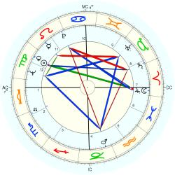 Philippe Marchand - natal chart (Placidus)