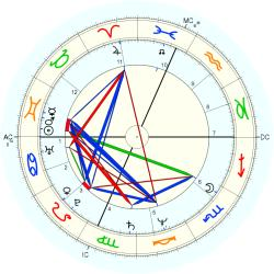 Joe Piscopo - natal chart (Placidus)