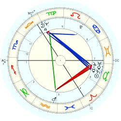 David Marshall - natal chart (Placidus)