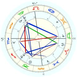Robert New - natal chart (Placidus)