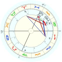 Medical: Heart 42166 - natal chart (Placidus)