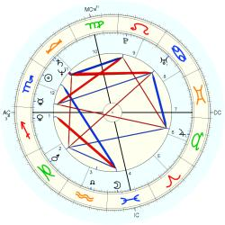 Annie Potts - natal chart (Placidus)