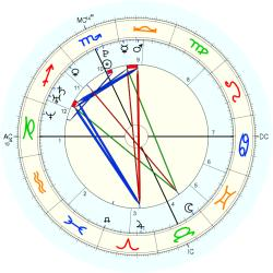 Michael Jones - natal chart (Placidus)