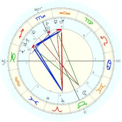 Michael (1987) Jones - natal chart (Placidus)