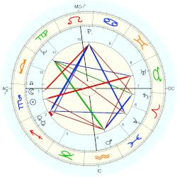 Russell Means - natal chart (Placidus)