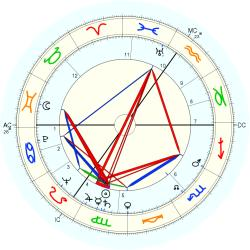 Fons Rademakers - natal chart (Placidus)
