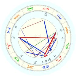 Walter Raleigh - natal chart (noon, no houses)