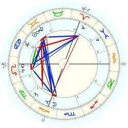John Redwood - natal chart (Placidus)