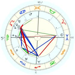 Matthew Messing - natal chart (Placidus)