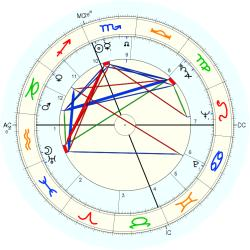 Robert Middleton - natal chart (Placidus)
