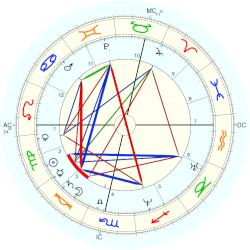 King of England Richard I - natal chart (Placidus)