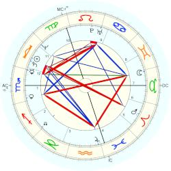 King of England Richard III - natal chart (Placidus)