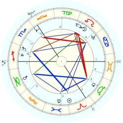 Andrew Mitchell - natal chart (Placidus)