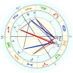 Dominique Monami - natal chart (Placidus)