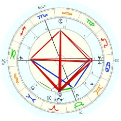 Nature: Earthquake Calif 42346 - natal chart (Placidus)