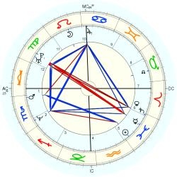 Bentley Mitchum - natal chart (Placidus)