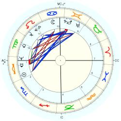 Paolo Mosca - natal chart (Placidus)