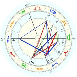 James Murray - natal chart (Placidus)