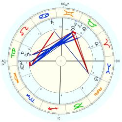 Philip Murray - natal chart (Placidus)