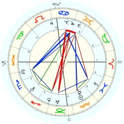 James Patrick - natal chart (Placidus)