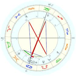King of Scotland Robert I - natal chart (Placidus)