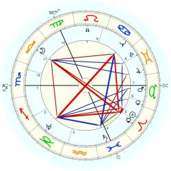 James Robertson - natal chart (Placidus)