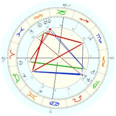 Chris Rock : see sourcenotes - natal chart (Placidus)