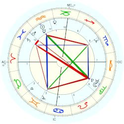 Chris Rock - natal chart (Placidus)