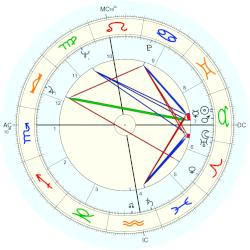 Jim Jeffords - natal chart (Placidus)