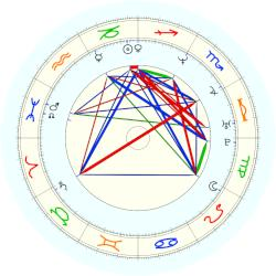 Linus Torvalds - natal chart (noon, no houses)