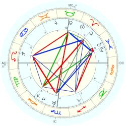 Chandra Levy - natal chart (Placidus)
