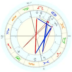 Philip Johnson - natal chart (Placidus)