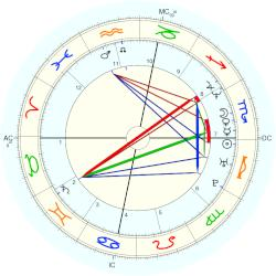 Snoop Dogg - natal chart (Placidus)