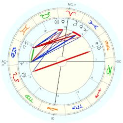 Anthony Quinn - natal chart (Placidus)
