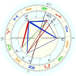 Anthony Powell - natal chart (Placidus)