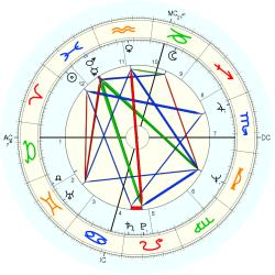 Candie Reed - natal chart (Placidus)