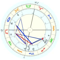 William Remar - natal chart (Placidus)