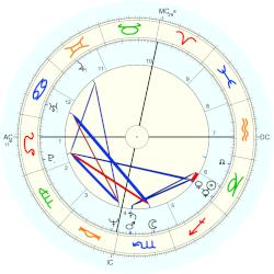 James Remar - natal chart (Placidus)