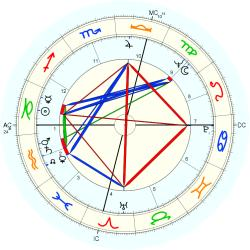 Harry M. Miller - natal chart (Placidus)