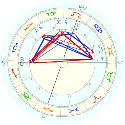 Grahame Bond - natal chart (Placidus)
