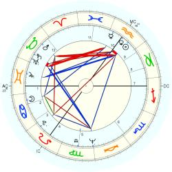 Richard Needham - natal chart (Placidus)