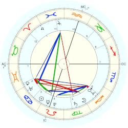 Dannion Brinkley - natal chart (Placidus)