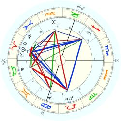 Louis Raemaekers - natal chart (Placidus)