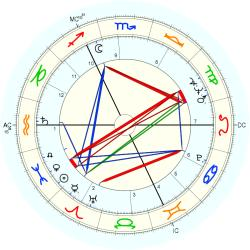 Tim Rathbone - natal chart (Placidus)