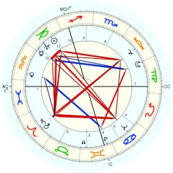 David Read - natal chart (Placidus)