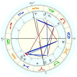 Chip Carter - natal chart (Placidus)